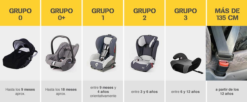 La sillita del coche - Las mejores sillas de auto para bebes ...