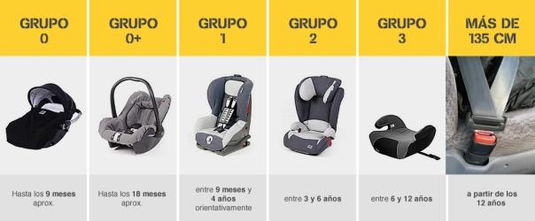 La sillita del coche for Silla coche bebe grupo 0